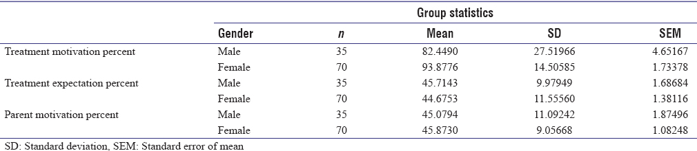 Table 4: <i>T</i>-test to compare differences in motivations according to gender